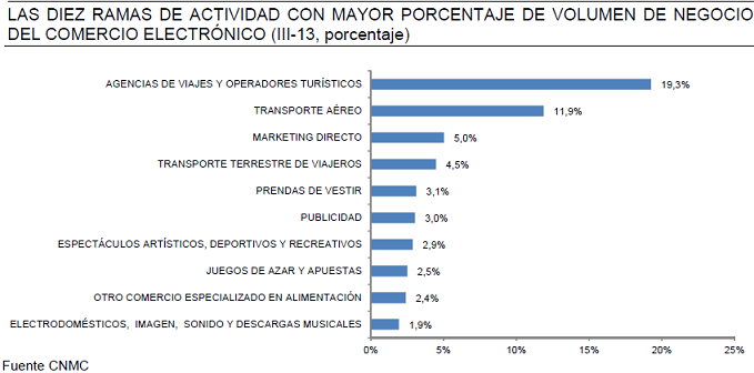 Informe Comercio electrónico España